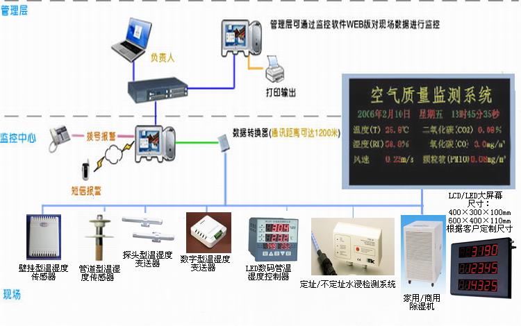 本系统主要应用于各种需要温度湿度监控的场所,根据不同用户需求选择的高精度温湿度传感器,通过串行通信与计算机相连,您在监控主机上可对目标区域的温湿度进行实时而精确的监测,同时自动不间断记录环境温湿度,让您在现场和监控中心都可以直观看到每点温湿度实时变化。