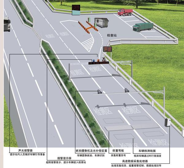一、系统概述 在高等级公路上实施超限运输管理,因车速快、车道多且为上下分行布置等特点,原有的在路旁设置超限监控室的模式已经不能满足公路发展对治理超限运输的要求。近年来,高速动态称重技术在国际范围内的推广和应用,为公路治理超限运输检测带来新的思路。 高速预检结合静态称重超限检测系统,是一种在国际上得到广泛应用的治理超限超载检测模式。在系统中,采用高速预检称重系统,对在行车道上正常行驶的载货车辆进行重量预检测,如有车辆超过系统设定的限载值,则该车辆的检测数据、车辆图像及识别出的车牌照号码等,被传输到前方的治理