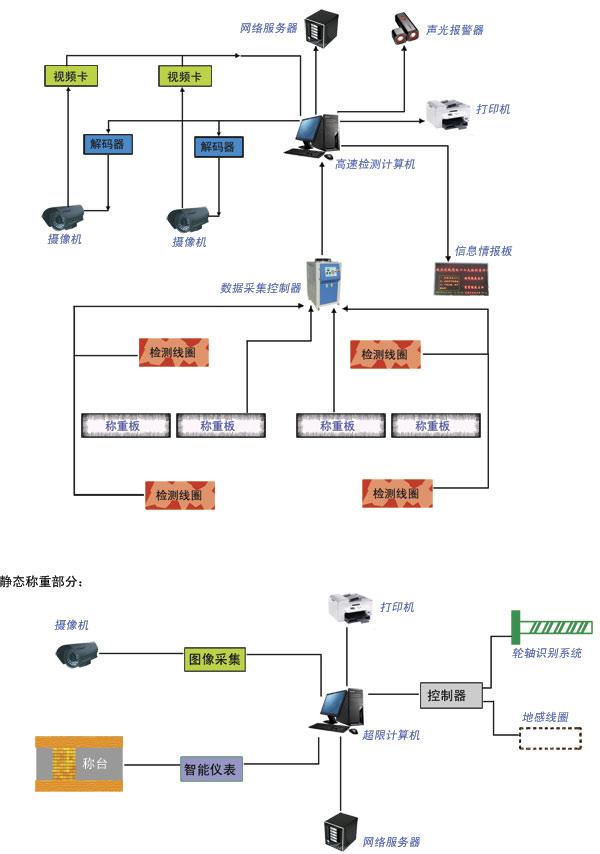 是真实的检测,不同于条状传感器使用的间接检测方式